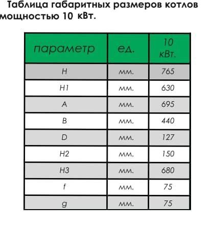 Таблица габаритных размеров котлов мощностью 10 кВт